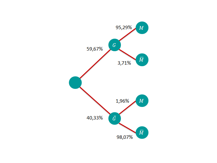 Baumdiagramm 2 Schritt 2