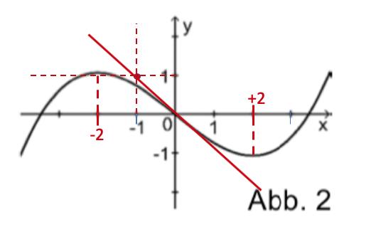 Abb.2