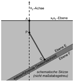 Bohrkanal