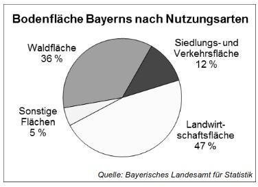 Bodenfläche Bayerns