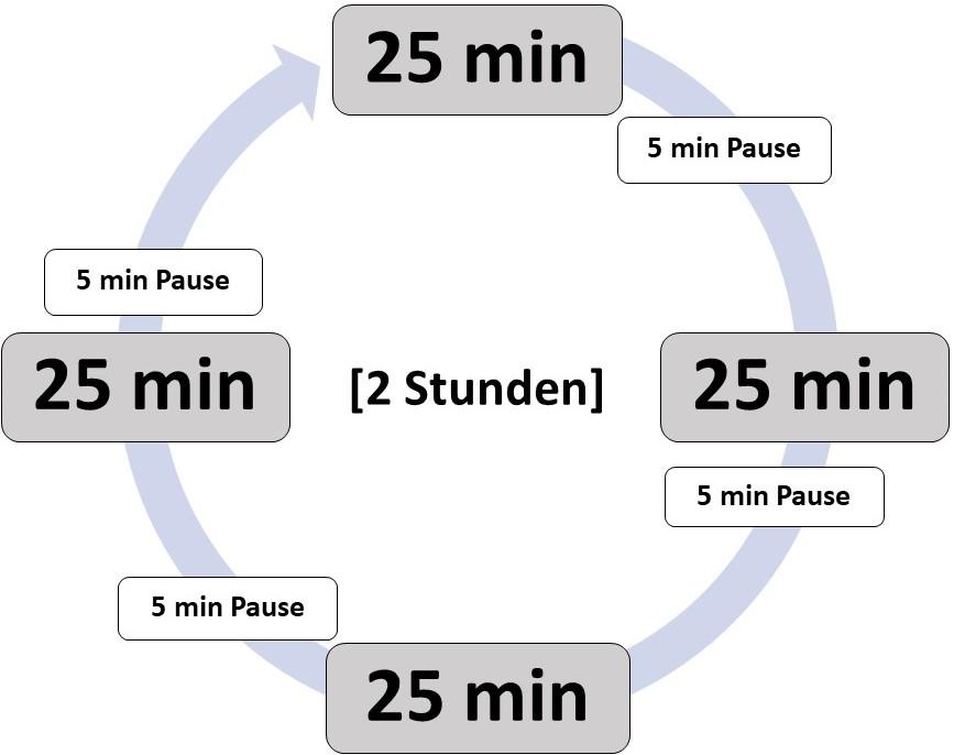 Zeiteinteilung mit der Pomodoro Methode