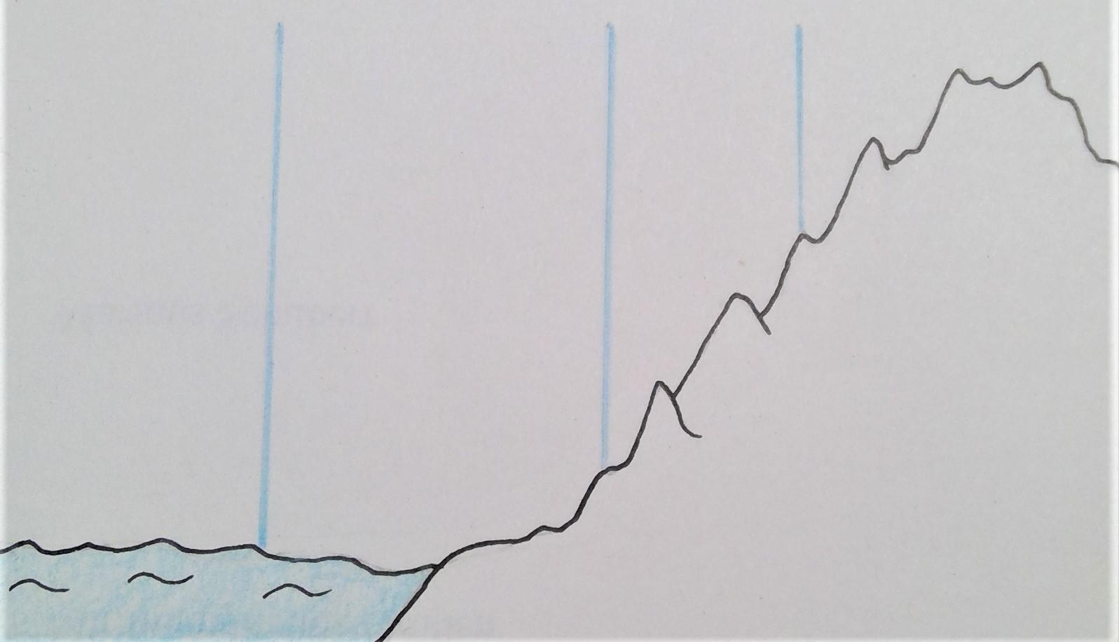 Die blauen Linien stellen jeweils eine Luftsäule dar. Man merkt, umso höher man kommt, desto kleiner ist die Luftsäule und damit auch das Gewicht das auf diesem Punkt lastet. Dementsprechend herrscht weiter oben weitaus niedrigerer Luftdruck als auf Höhe des Meeresspiegels.