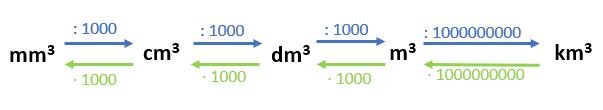Grafik zu Volumeneinheiten