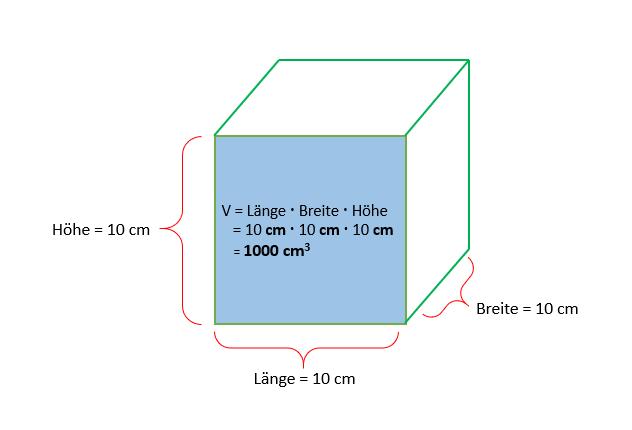Bild zu Volumen