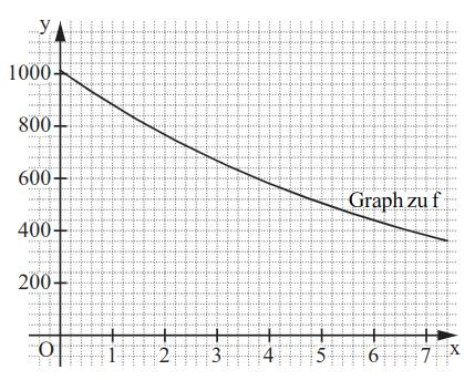 Graph einer Funktion