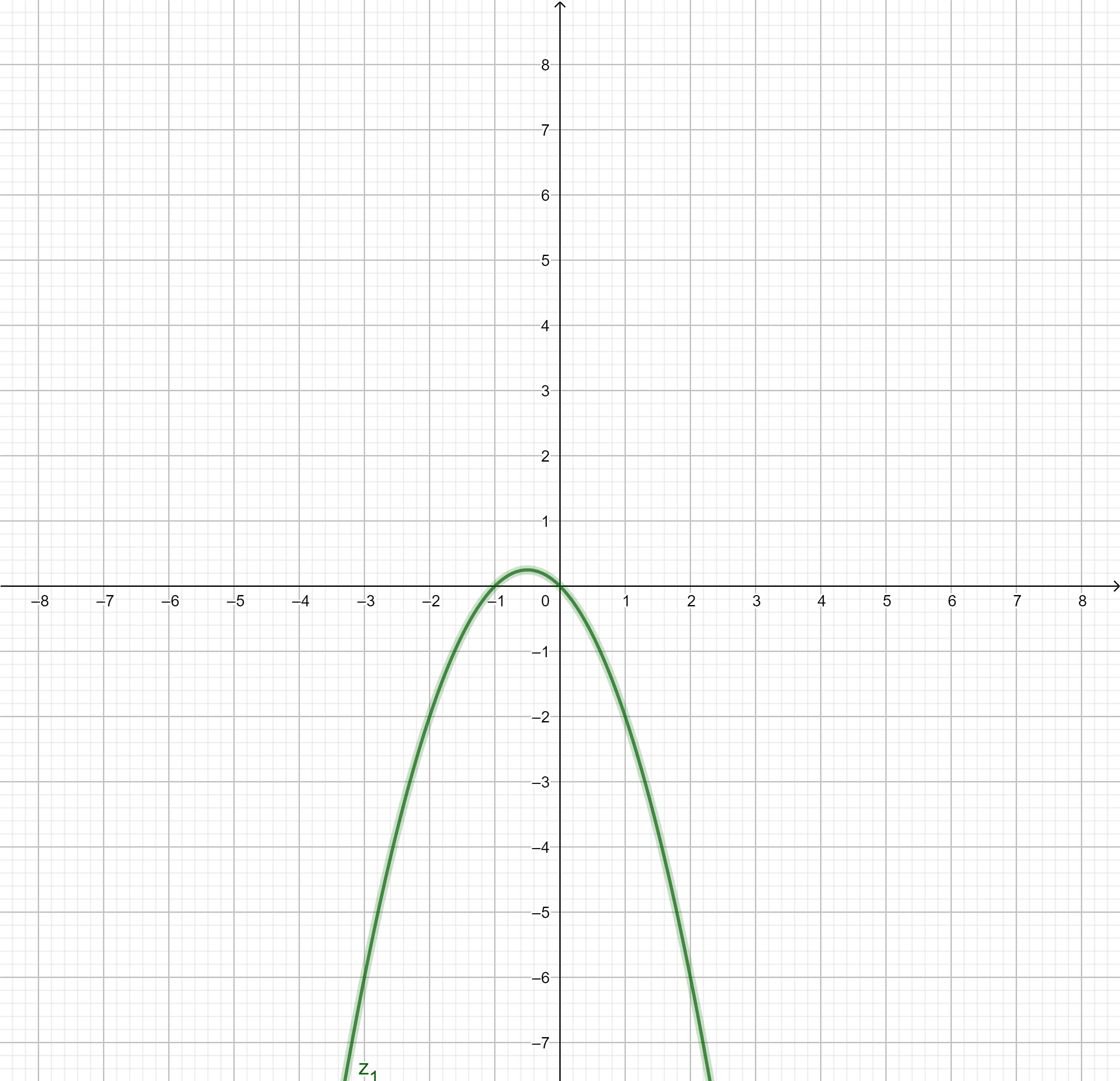 Graph der zur 1. Ableitung vorzeichengleichen Funktion