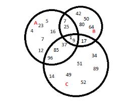 Venn-Diagramm mit Beispielzahlen