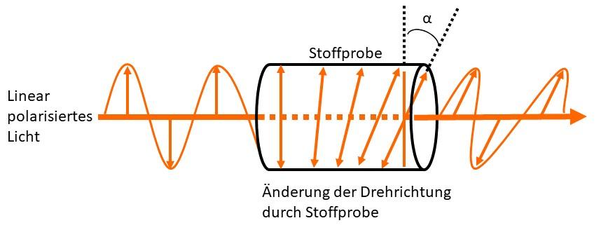 Messmöglichkeit der Optischen Aktivität eines Stoffes