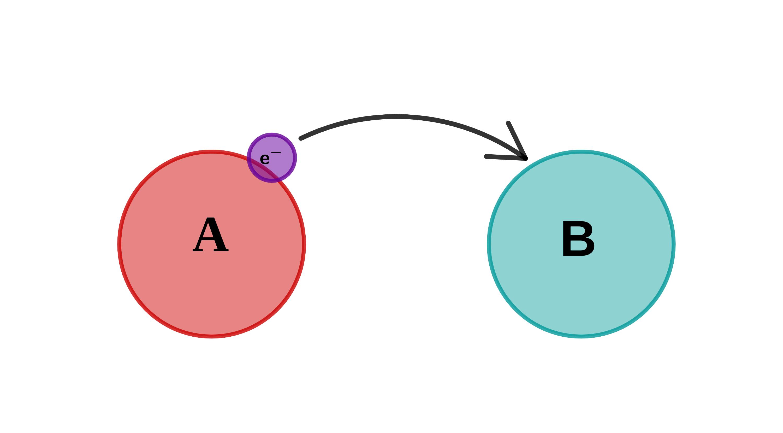 Symbolische Darstellung von Oxidation und Reduktion