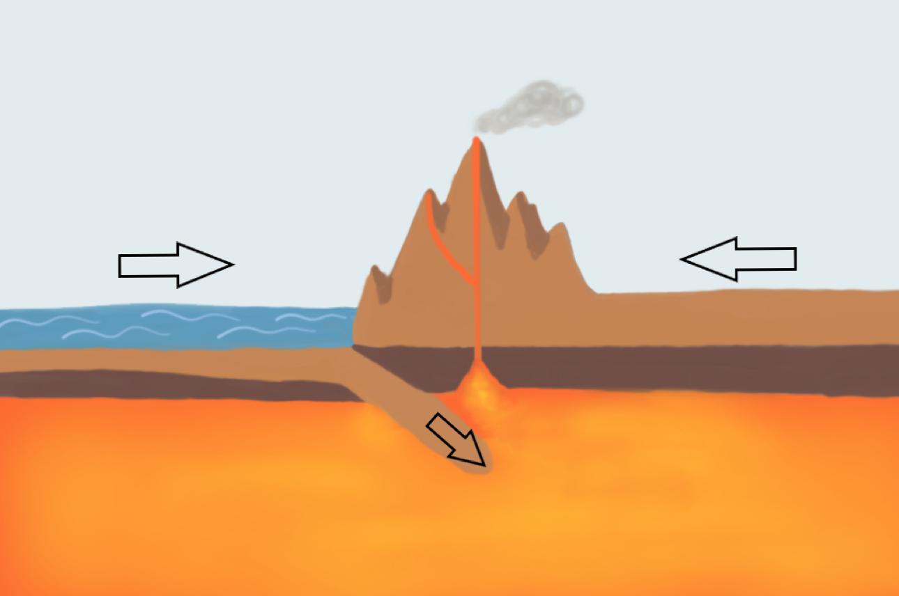 Konvergenz von einer ozeanischen und kontinentalen Platte