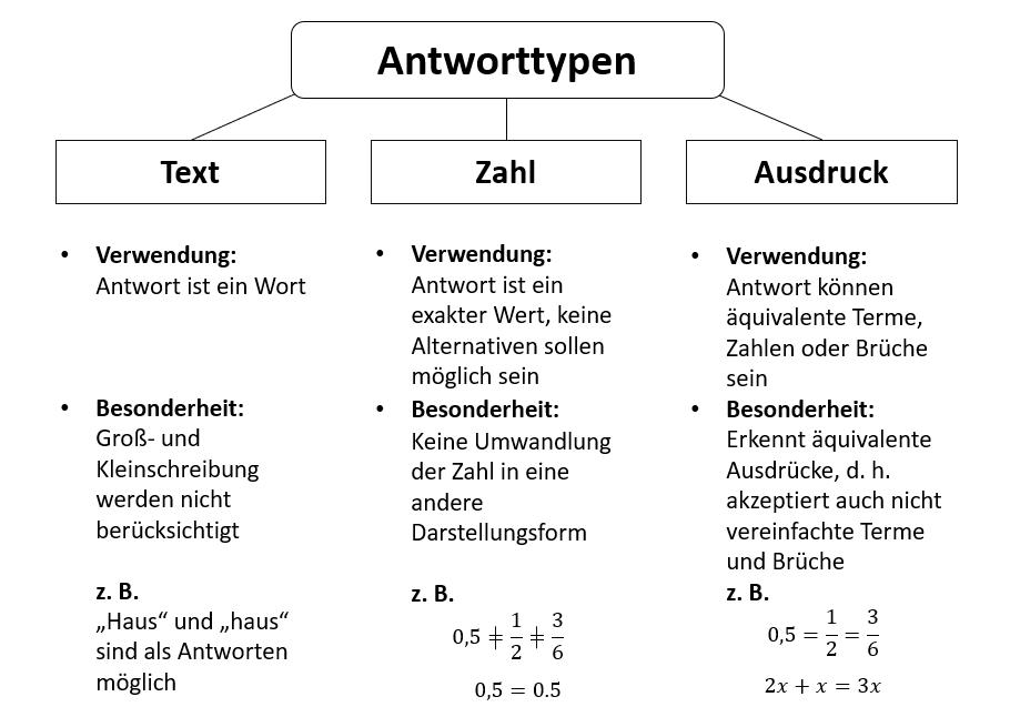 Antworttypen Übersicht