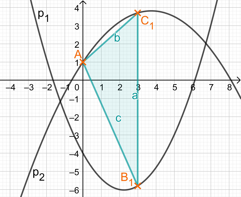 Zeichnung des Dreiecks in das Koordinatensystem