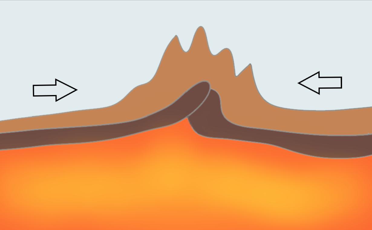 Kollision von kontinentalen Platten, Gebirgsentstehung