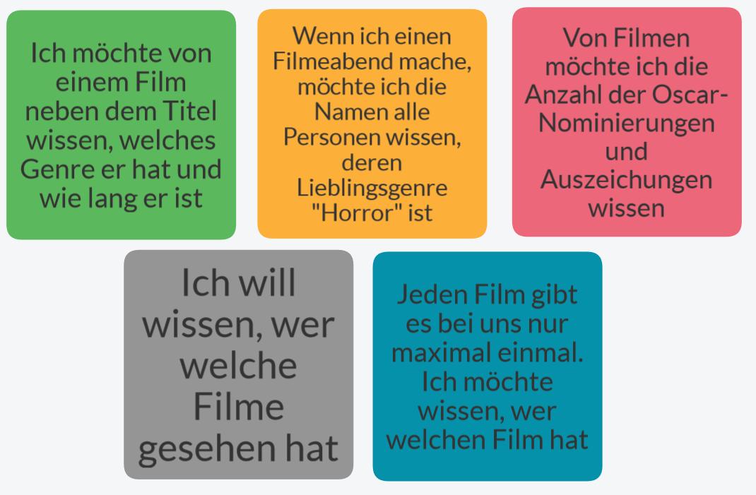 Userstories zur Filmdatenbank