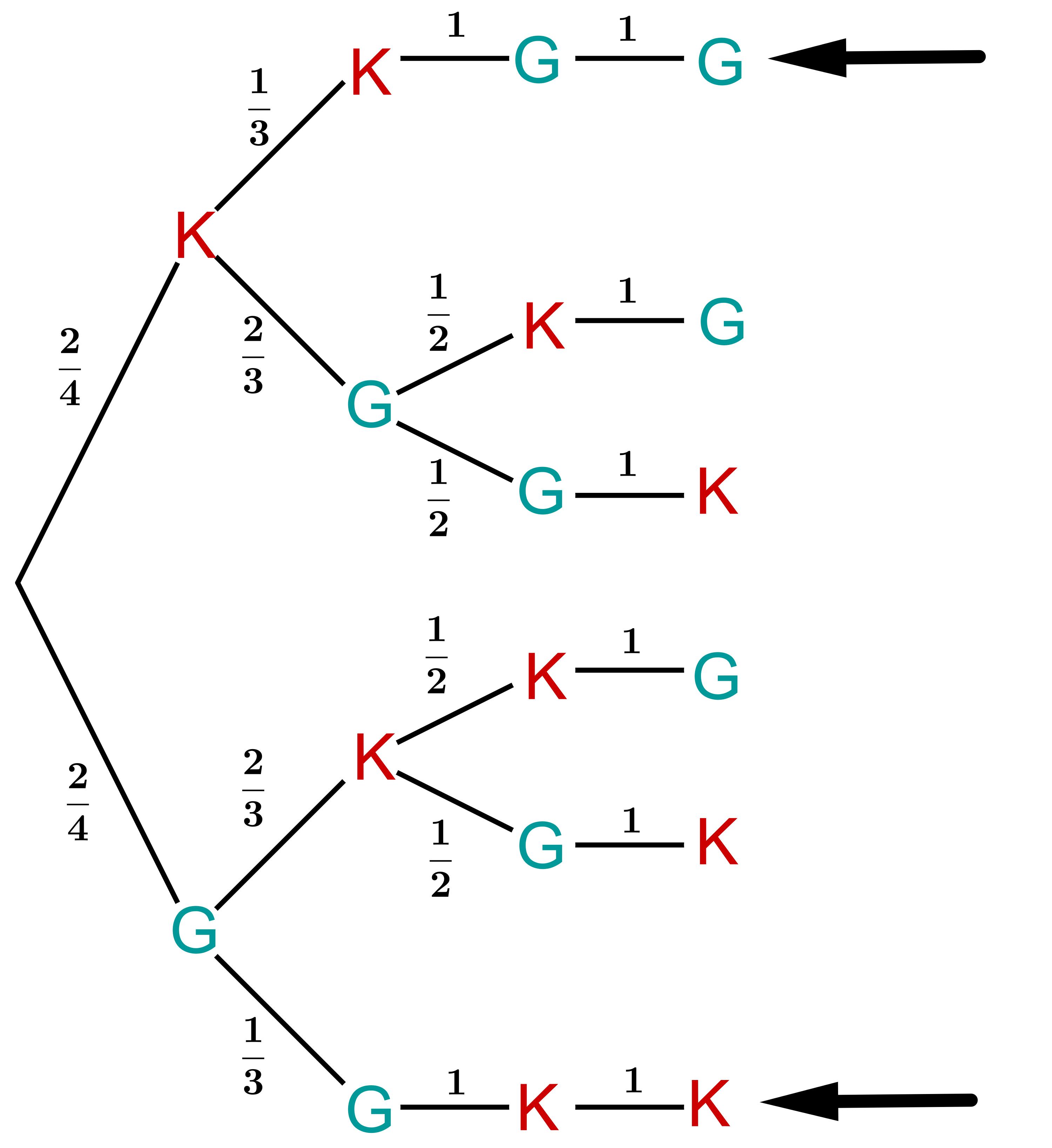 Aufgaben zur Berechnung von Wahrscheinlichkeiten   lernen mit Serlo