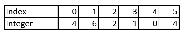 Ein Integer-Array der Länge 6 mit zufällig ausgewählten Werten.