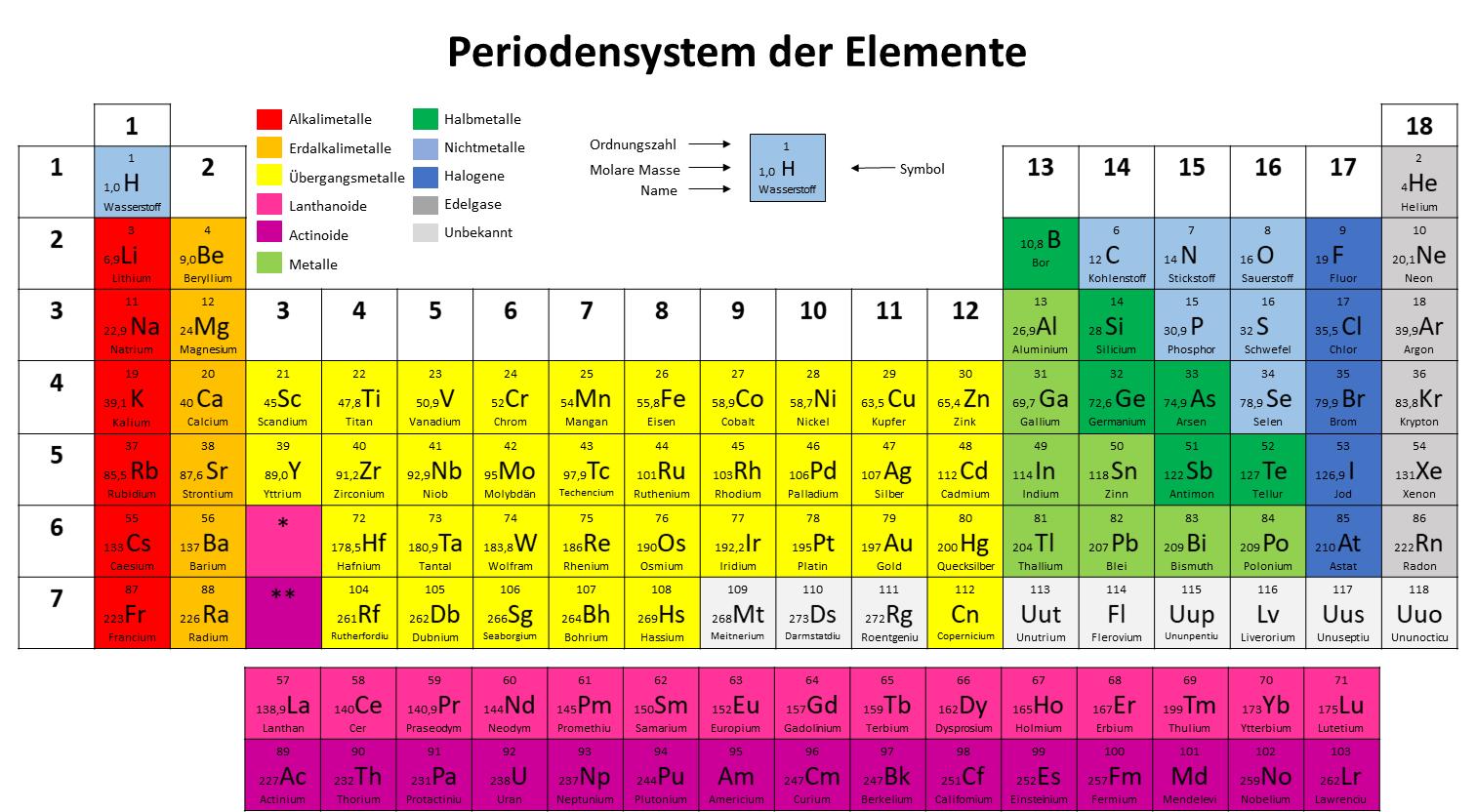 Das Periodensystem der Elemente - lernen mit Serlo!