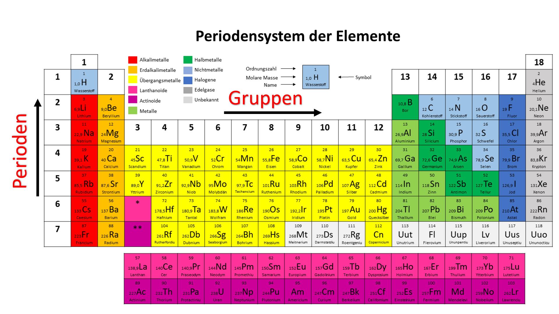 Periodensystem Ordnungszahl