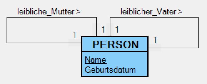 reflexives Ein-Personen-Diagramm
