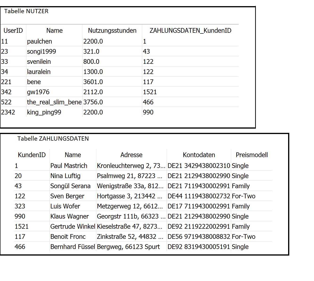 Tabellen des Streamingdienstes