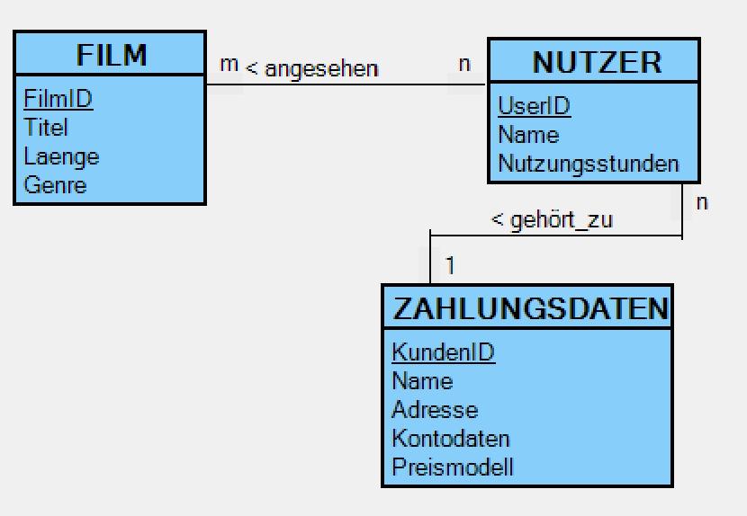 Datenbank eines Streaminganbieters