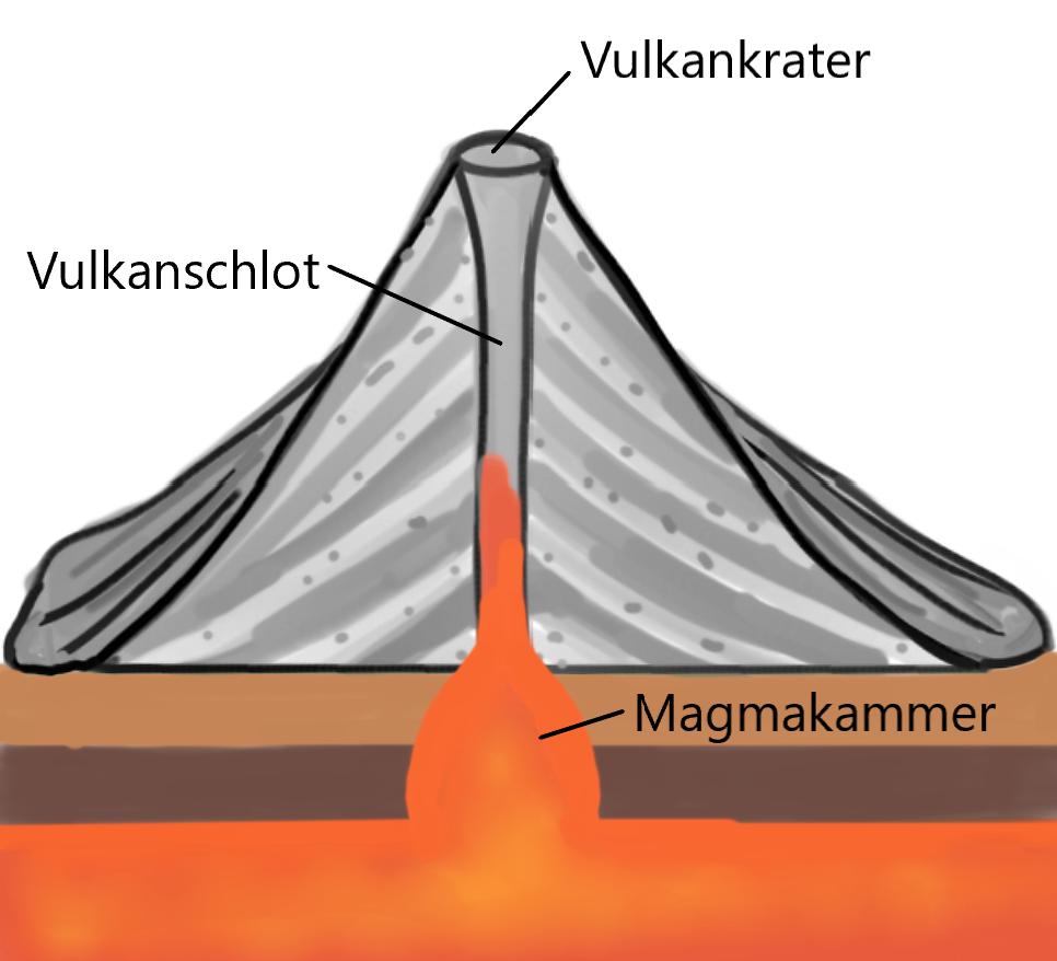 Aufbau eines Vulkans
