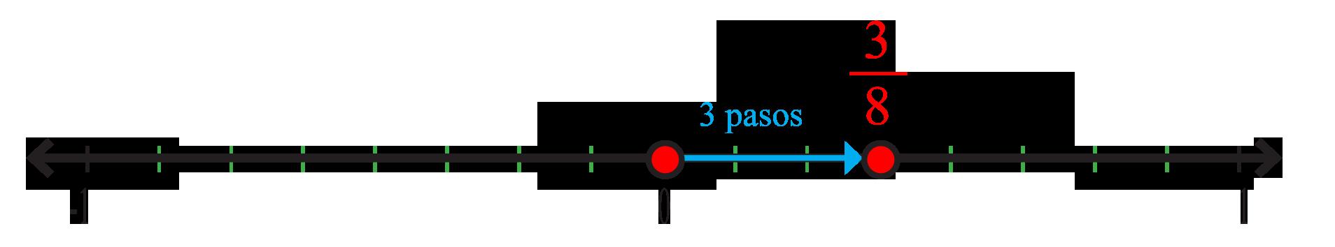 tres octavos