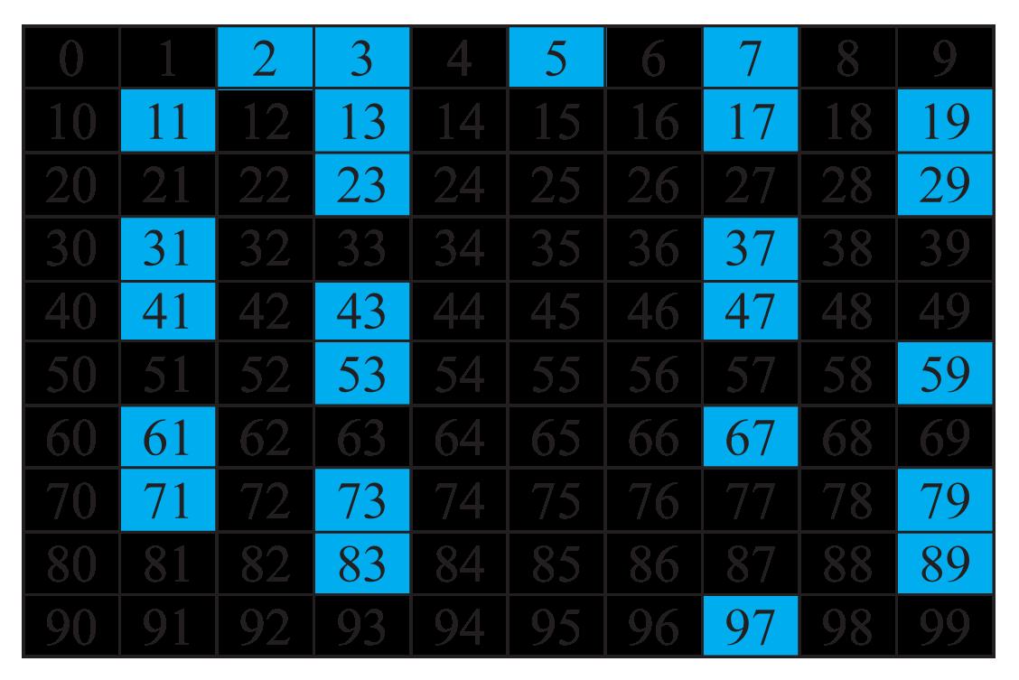 Primzahlen von 1 bis 99