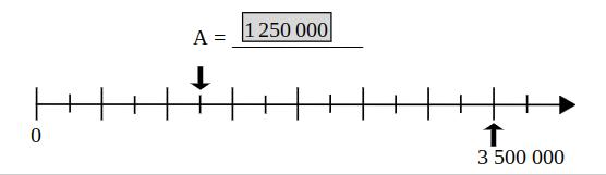 Zahlenstrahl