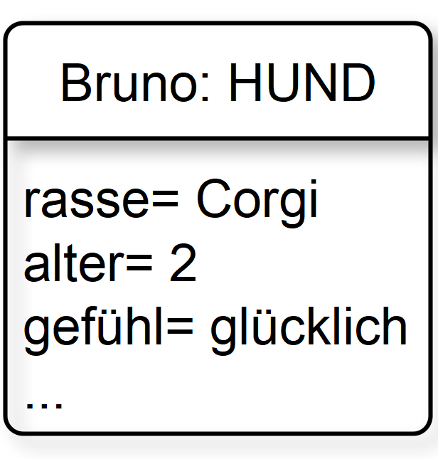verkürzte Objektkarte zum Corgi
