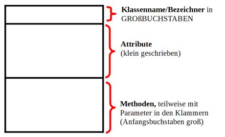 leere Klassenkarte mit Unterteilungen (selbsterstellt)