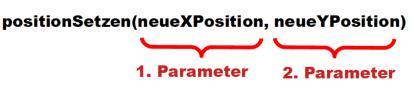 Darstellung zu Parameter