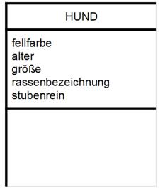 Klassenkarte mit Attributen