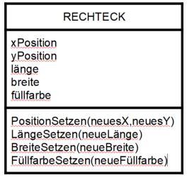 Klassenkarte der Klasse Rechteck