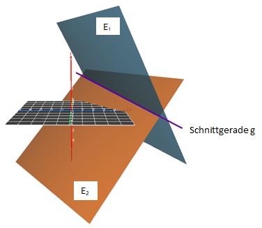 Ebene E_1, E_2 und Gerade