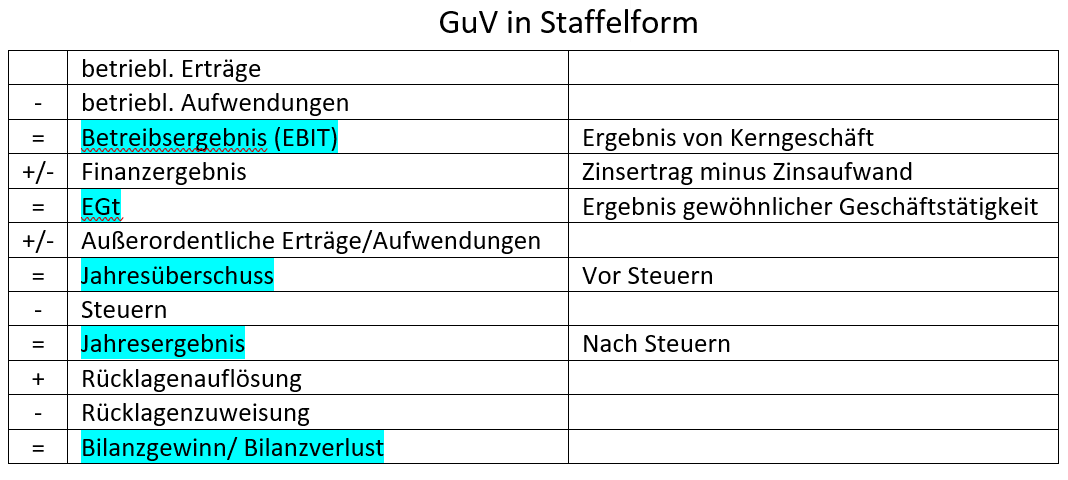 GuV in Staffelform