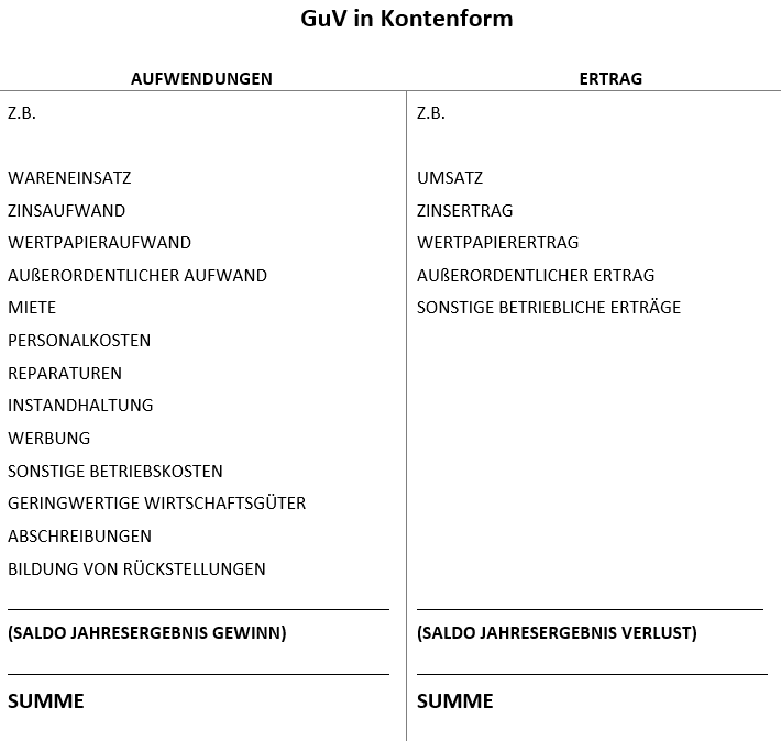 GuV in Kontenform