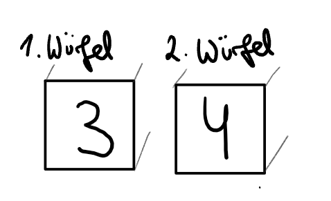 verfeinerte Ergebnismenge mit einzelnen Würfeln