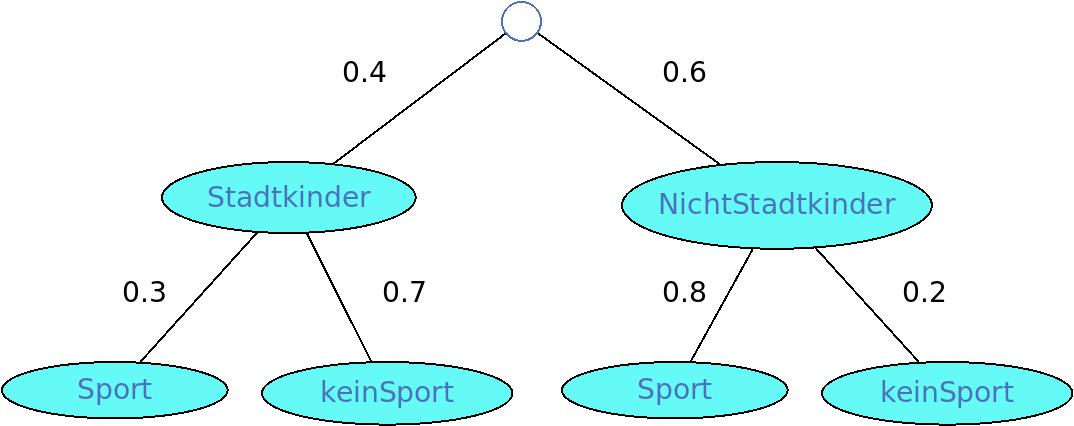 Baumdiagramm 1 Lösung