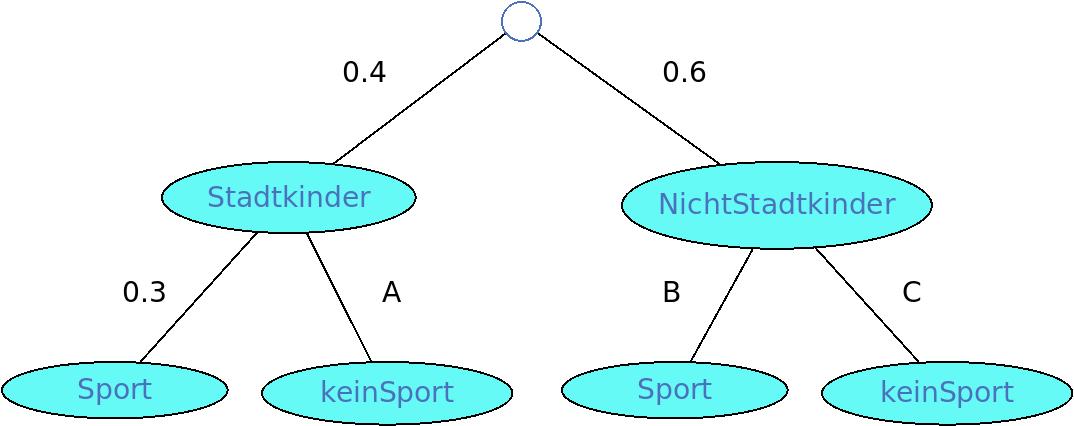 Baumdiagramm 1