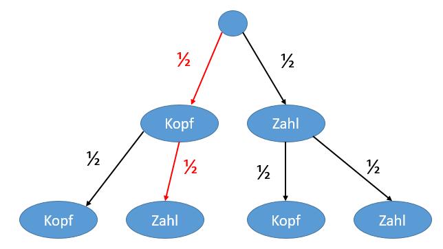 Darstellung 1. Pfadregel
