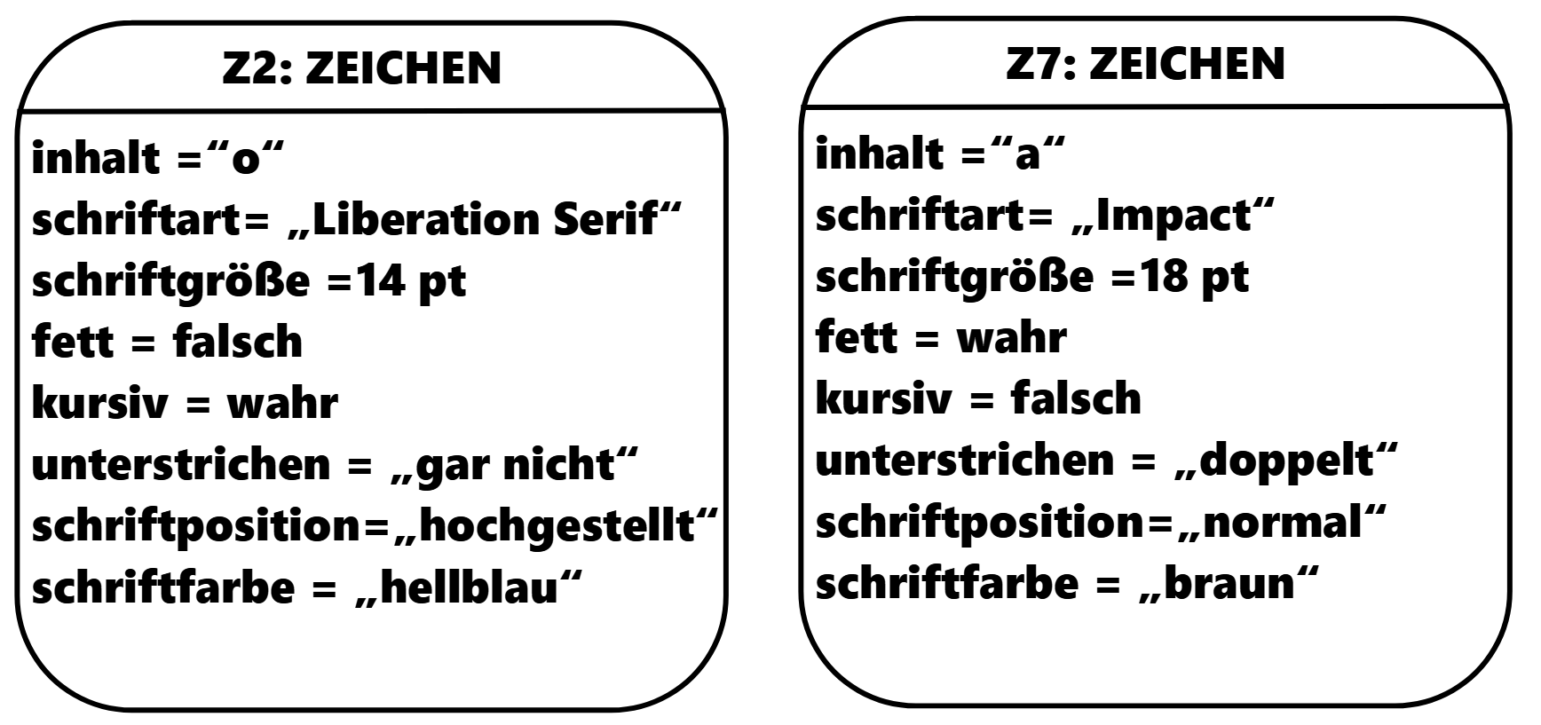 Objektkarten der Klasse ZEICHEN
