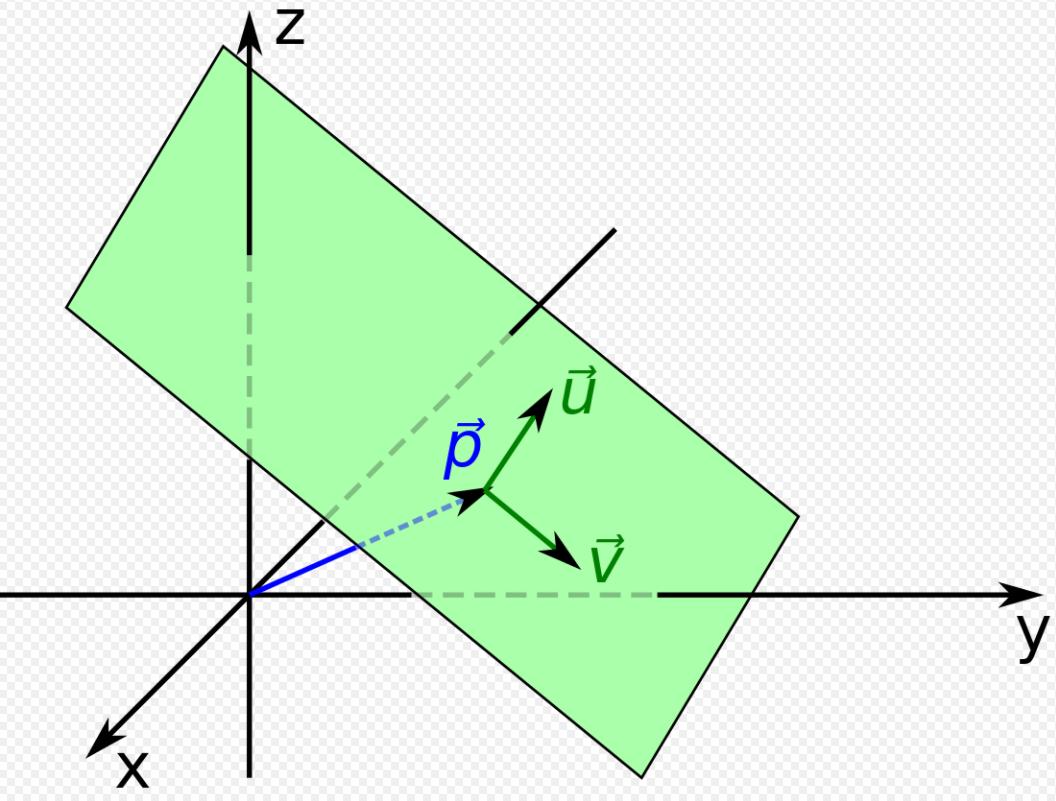 Darstellung der Parameterform einer Ebene