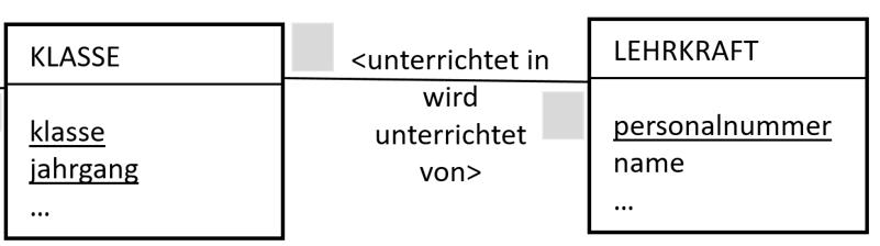 Klassendiagramm Unterricht