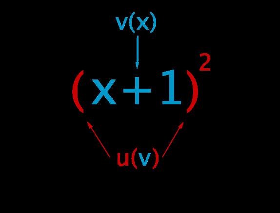 Grafik Verkettung von Funktionen