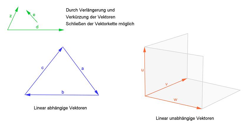 Bild linear abhängige und unabhängige Vektoren