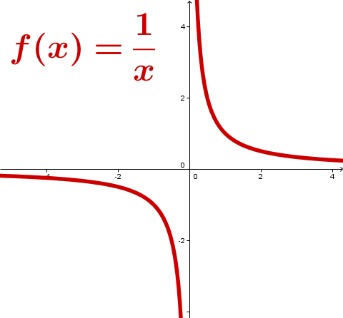Hyperbel Graph Definitionslücke