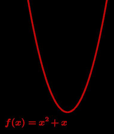Quadratische Funktion Parabel nach oben geöffnet