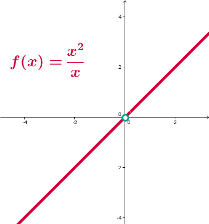 lineare Funktion ohe Null - Geogebra File: https://assets.serlo.org/legacy/1405.xml