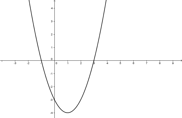 Geogebra File: https://assets.serlo.org/legacy/1669.xml